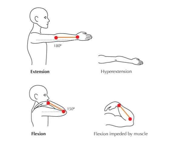 când articulația se umflă pe braț