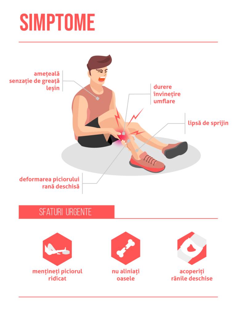 cât durează genunchiul după o fractură ce boli articulare există
