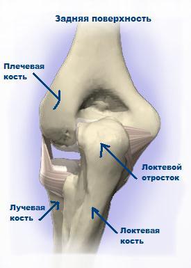 fistula tratamentului articulației cotului durere în genunchiul stâng